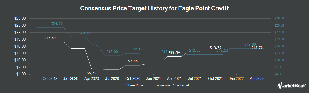 Price Target History for Eagle Point Credit (NYSE:ECC)