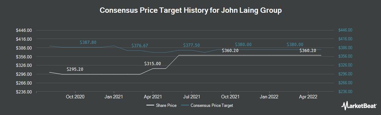 Price Target History for John Laing Group (LON:JLG)