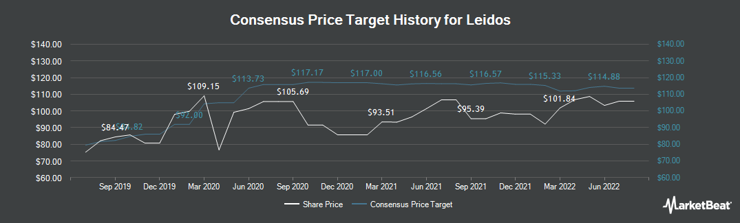 Price Target History for Leidos (NYSE:LDOS)