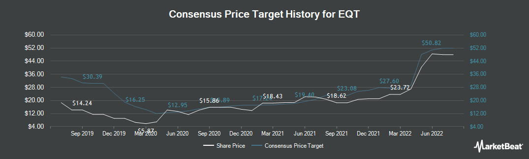 Price Target History for EQT (NYSE:EQT)