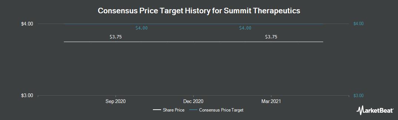 Price Target History for Summit Therapeutics (NASDAQ:SMMT)