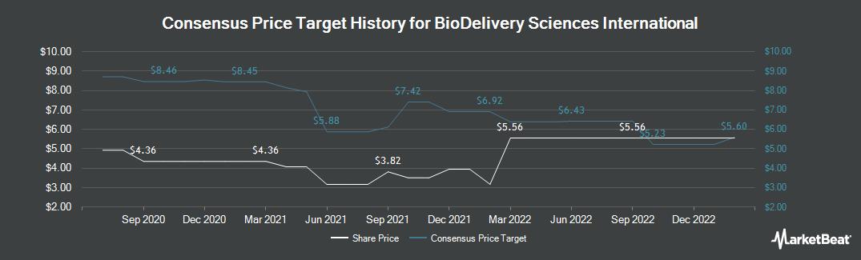 Price Target History for BioDelivery Sciences International (NASDAQ:BDSI)