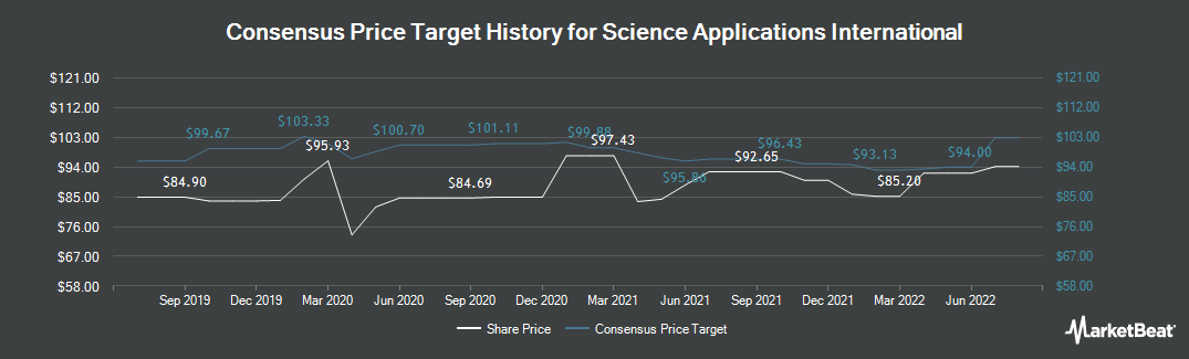 Price Target History for Science Applications International (NYSE:SAIC)