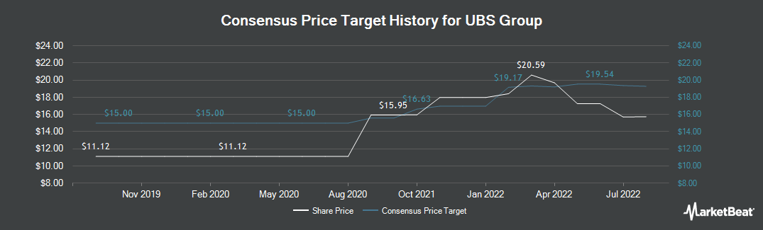Price Target History for UBS Group (NYSE:UBS)