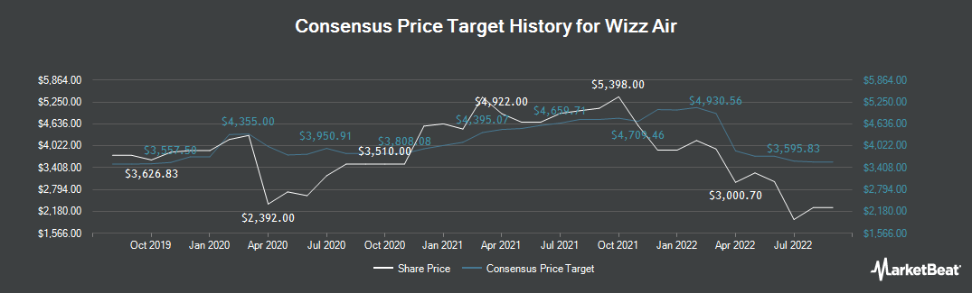 Price Target History for Wizz Air (LON:WIZZ)