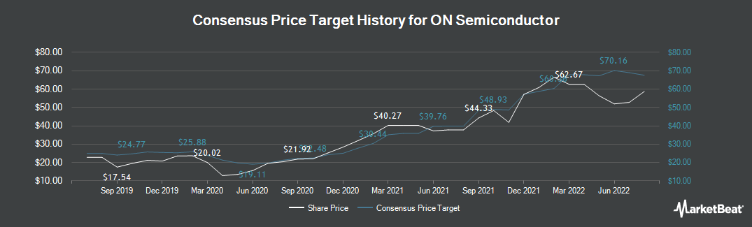Price Target History for ON Semiconductor (NASDAQ:ON)