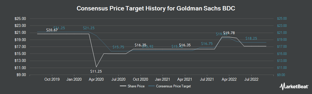 Price Target History for Goldman Sachs BDC (NYSE:GSBD)