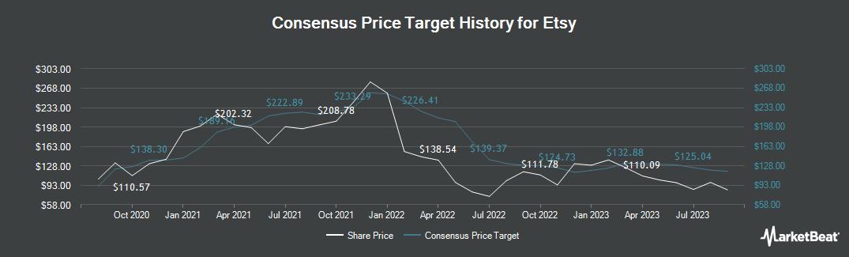 Price Target History for Etsy (NASDAQ:ETSY)
