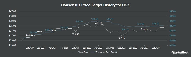 Price Target History for CSX (NASDAQ:CSX)