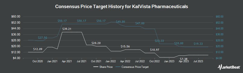 Price Target History for KalVista Pharmaceuticals (NASDAQ:KALV)