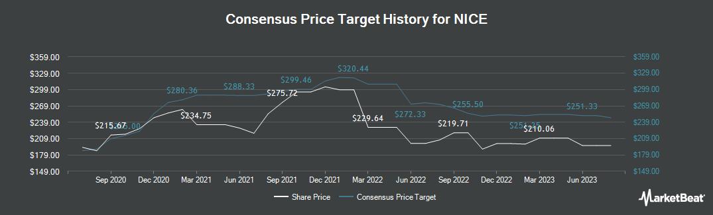 Price Target History for Nice Systems (NASDAQ:NICE)