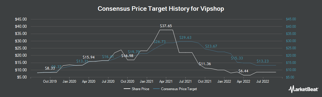Price Target History for Vipshop (NYSE:VIPS)