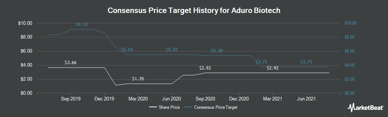 Price Target History for Aduro BioTech (NASDAQ:ADRO)