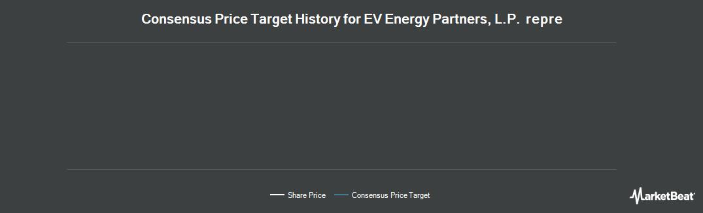 Price Target History for EV Energy Partners (NASDAQ:EVEP)