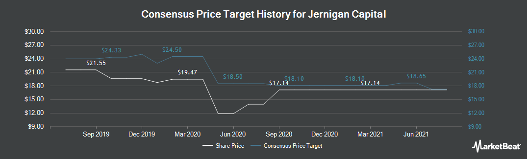 Price Target History for Jernigan Capital (NYSE:JCAP)