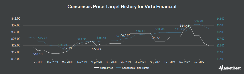 Price Target History for Virtu Financial (NASDAQ:VIRT)