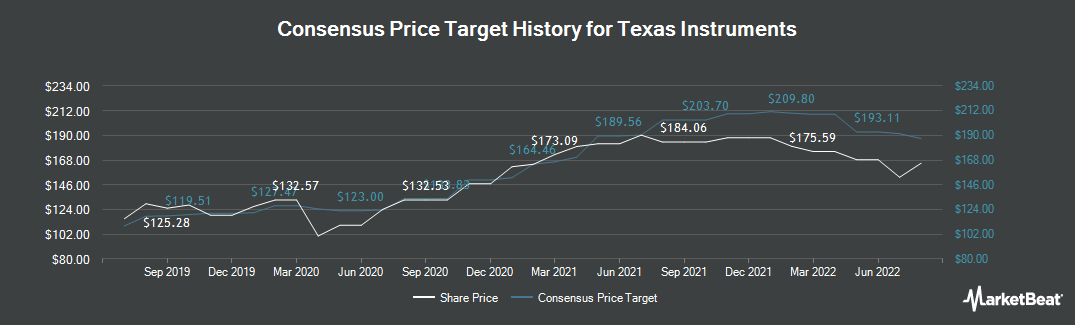 Price Target History for Texas Instruments (NASDAQ:TXN)