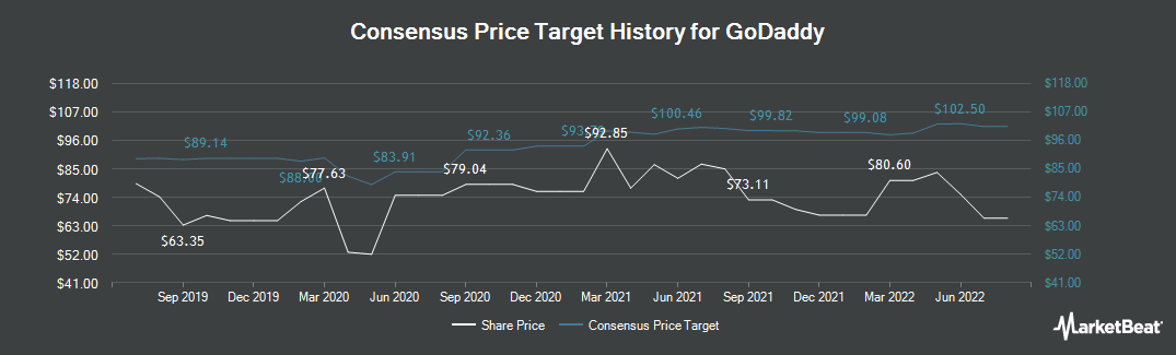 Price Target History for GoDaddy (NYSE:GDDY)