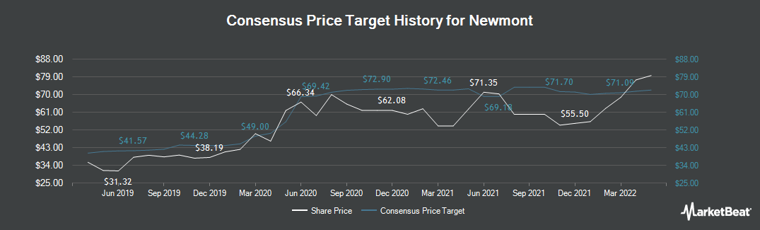 Price Target History for Newmont Mining (NYSE:NEM)