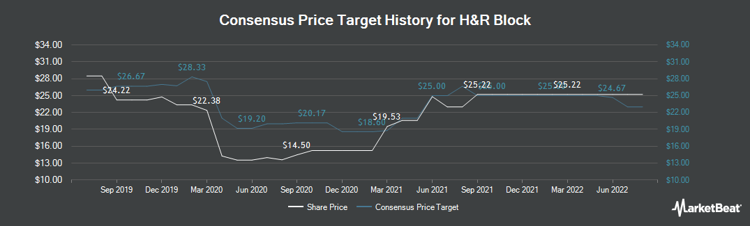 Price Target History for H&R Block (NYSE:HRB)