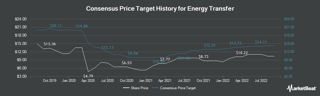 Price Target History for Energy Transfer LP Unit (NYSE:ET)