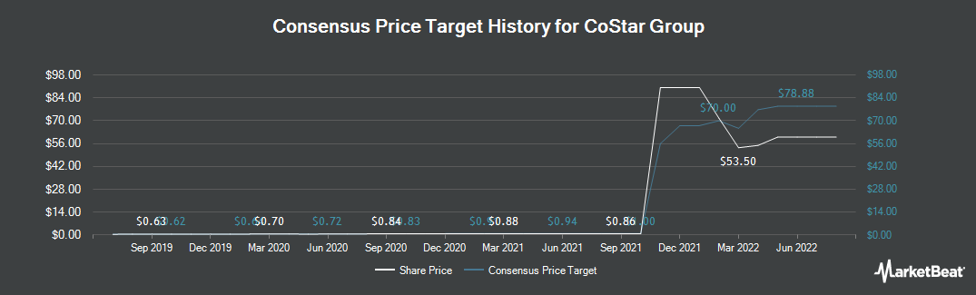 Price Target History for CoStar Group (NASDAQ:CSGP)