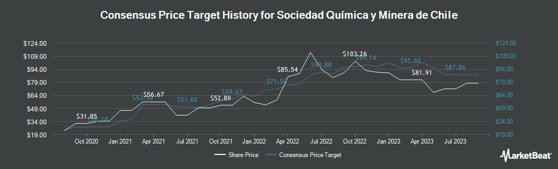 Price Target History for Sociedad Química y Minera (NYSE:SQM)