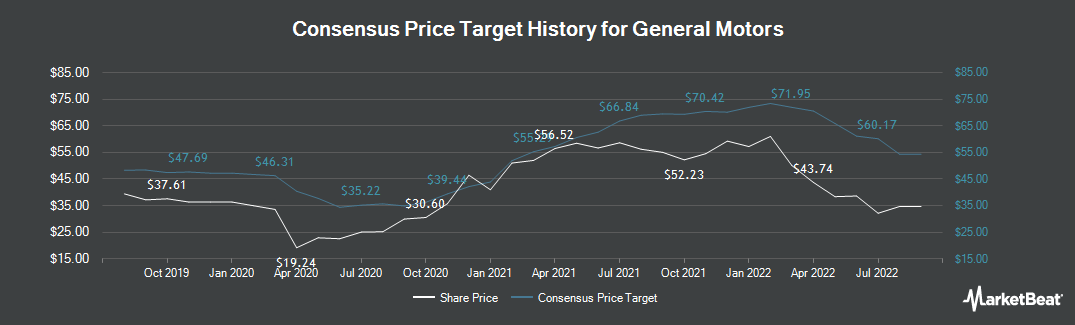 Price Target History for General Motors Company (NYSE:GM)