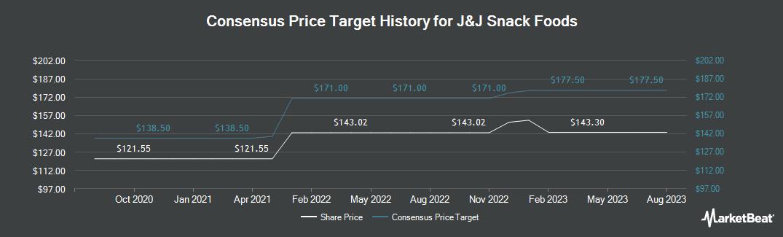 Price Target History for J & J Snack Foods Corp. (NASDAQ:JJSF)