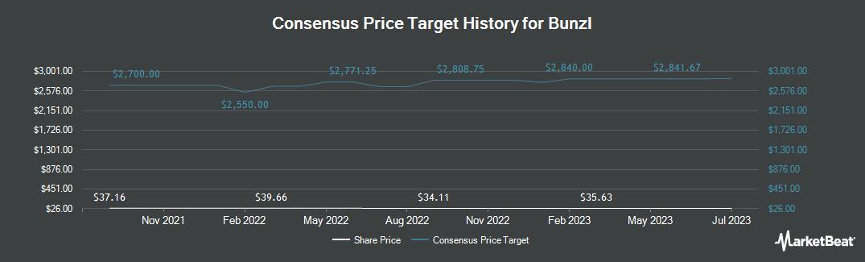 Price Target History for Bunzl (OTCMKTS:BZLFY)