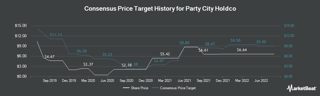 Price Target History for Party City Holdco (NYSE:PRTY)