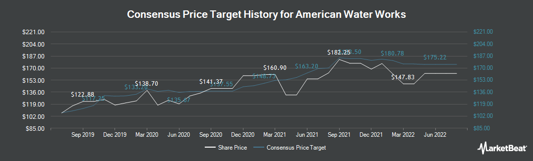 Price Target History for American Water (NYSE:AWK)