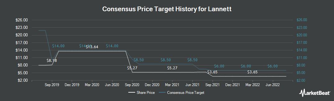 Price Target History for Lannett Co (NYSE:LCI)