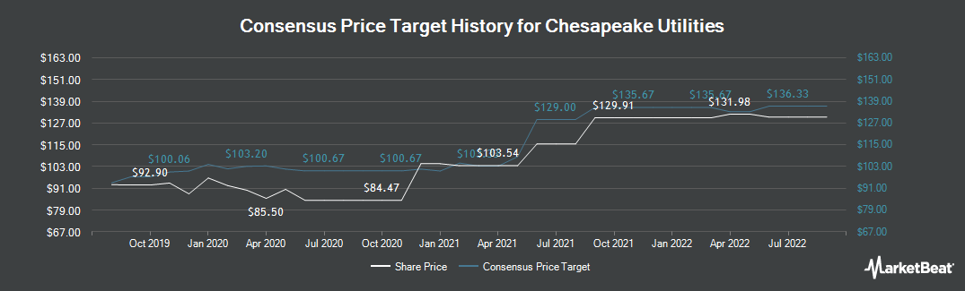 Price Target History for Chesapeake Utilities (NYSE:CPK)