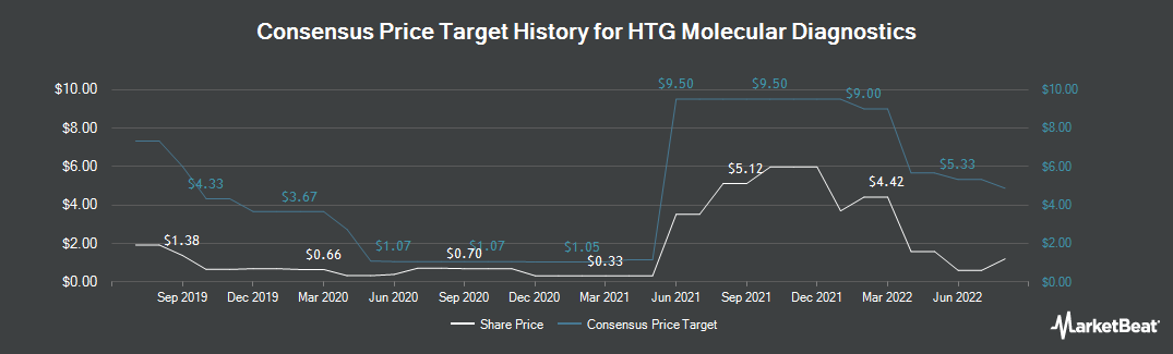 Price Target History for HTG Molecular Diagnostics (NASDAQ:HTGM)