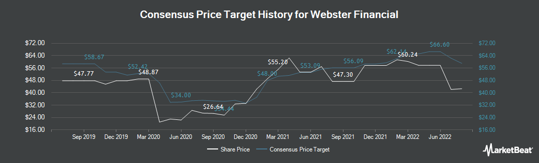 Price Target History for Webster Financial (NYSE:WBS)