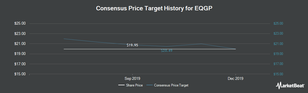 Price Target History for EQT Holdings Management (NYSE:EQGP)