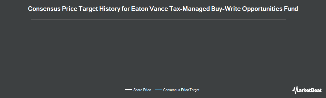 Price Target History for Eaton Vance Tax-Managed Buy-Wr (NYSE:ETV)