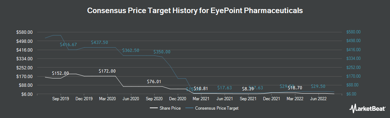 Price Target History for pSivida (NASDAQ:EYPT)