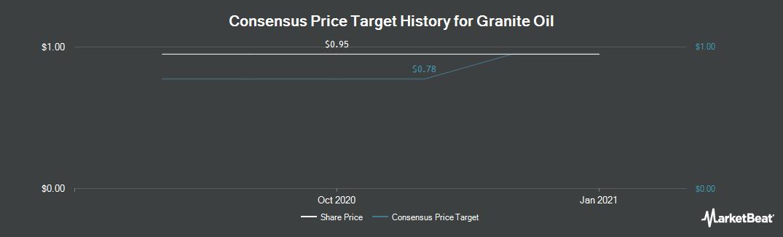 Price Target History for Granite Oil (TSE:GXO)