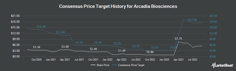 Price Target History for Arcadia Biosciences (NASDAQ:RKDA)