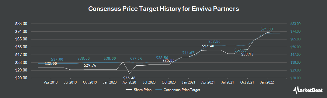 Price Target History for Enviva Partners (NYSE:EVA)