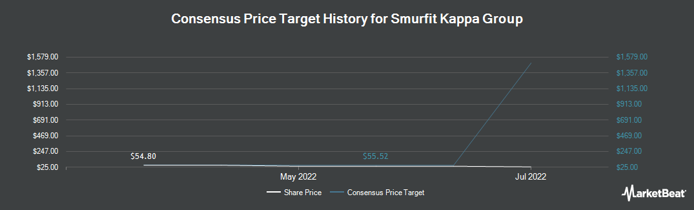 Price Target History for Smurfit Kappa Group (OTCMKTS:SMFKY)
