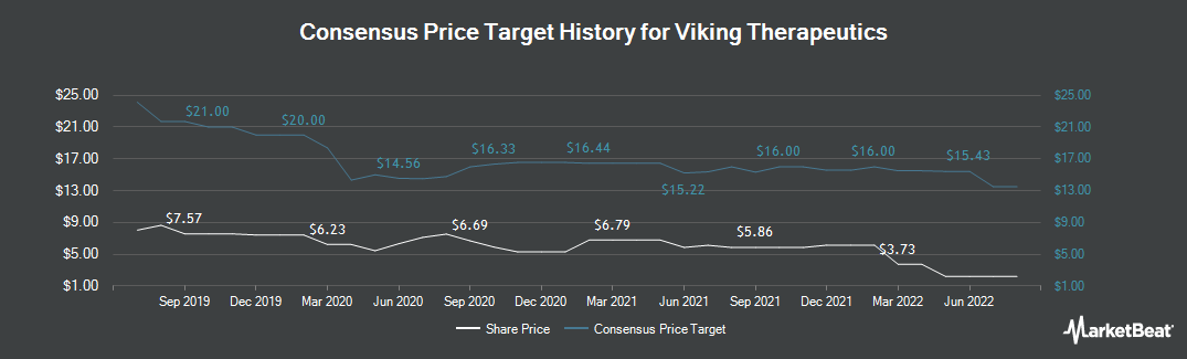 Price Target History for Viking Therapeutics (NASDAQ:VKTX)