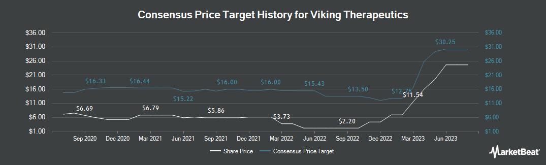 Price Target History for Viking Therapeutics (NASDAQ:VKTX)