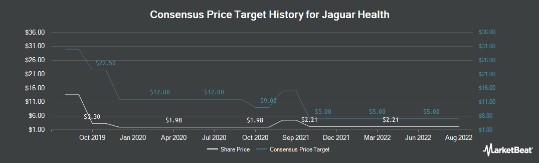 Price Target History for Jaguar Health (NASDAQ:JAGX)