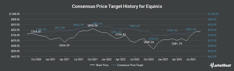 Price Target History for Equinix (NASDAQ:EQIX)