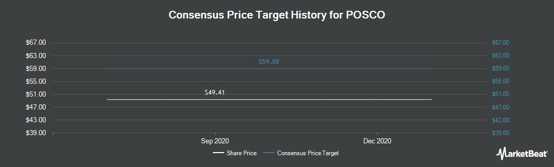 Price Target History for POSCO (NYSE:PKX)
