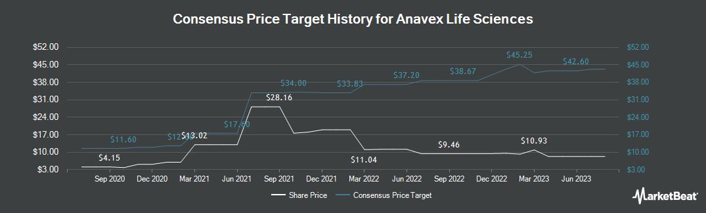 Price Target History for Anavex Life Sciences (NASDAQ:AVXL)