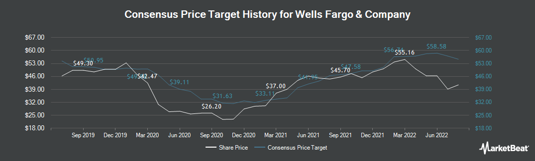Price Target History for Wells Fargo & Co (NYSE:WFC)